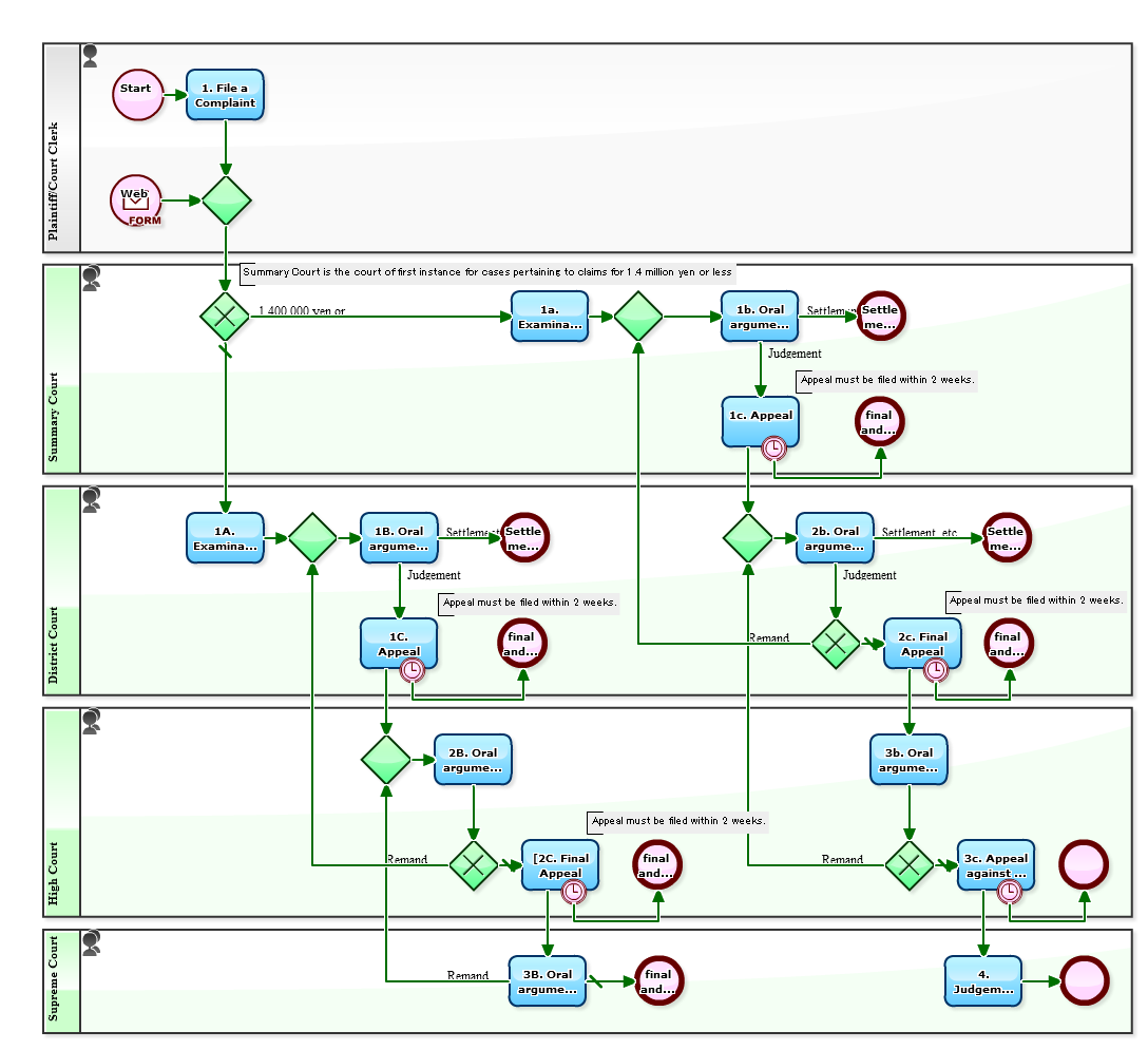 criminal procedure diagram taco circulator pump wiring workflow sample draw a court process in bpmn flow of