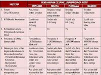 8 Indikator Penilaian Desa/Kelurahan Siaga Aktif