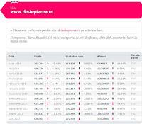 Statistici T5 pentru desteptarea.ro