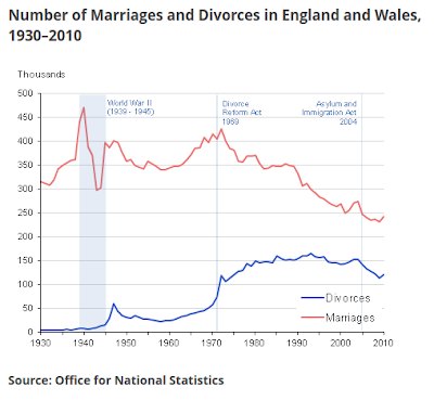 marriages in England & Wales: 1930 - 2010
