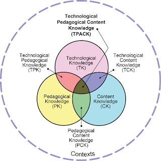 TPCK, tech integration models, TPACK in the classroom, using TPACK, using TPCK