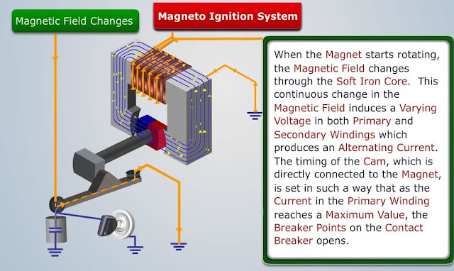 Magneto Ignition System : Parts, Function, Working, Advantages and Disadvantages