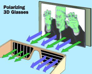 Gafas polarizadas en 3D