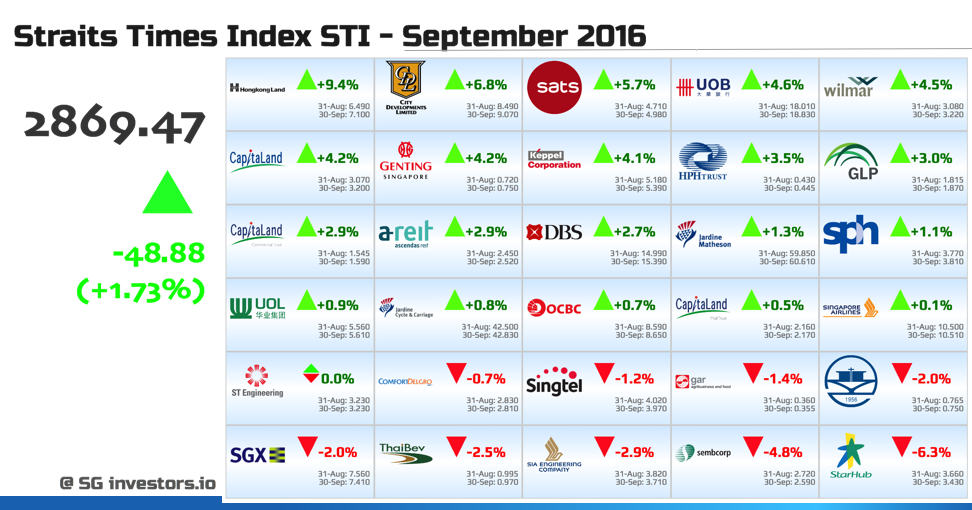 Performance of Straits Times Index (STI) Constituents in September 2016