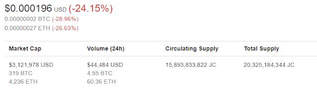 jesus coin price
