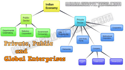 CBSE Class 11 - Business Studies - Chapter 3 - Private, Public and Global Enterprises - Questions and Answers (#cbsenotes)(#eduvictors)