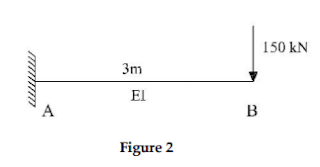 Part - | [SA] CE 202 STRUCTURAL ANALYSIS I KTU B TECH QUESTIONS FOR SECOND YEAR [S3] STUDENTS | QUESTION BANK