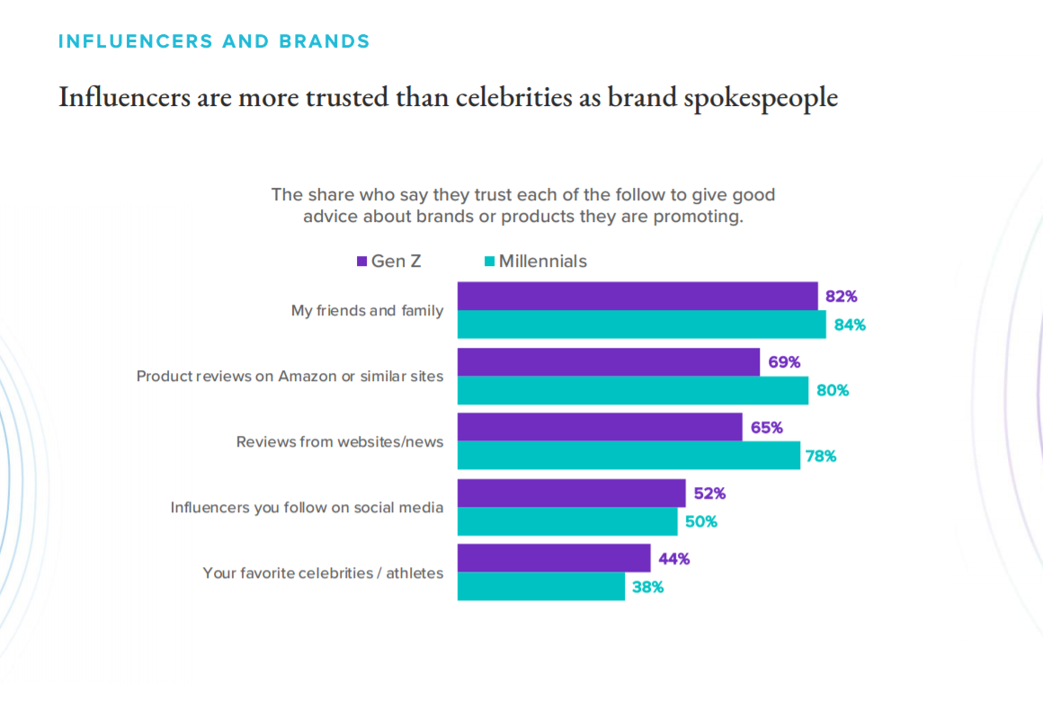 Influencers are more trusted than celebrities as brand spokespeople