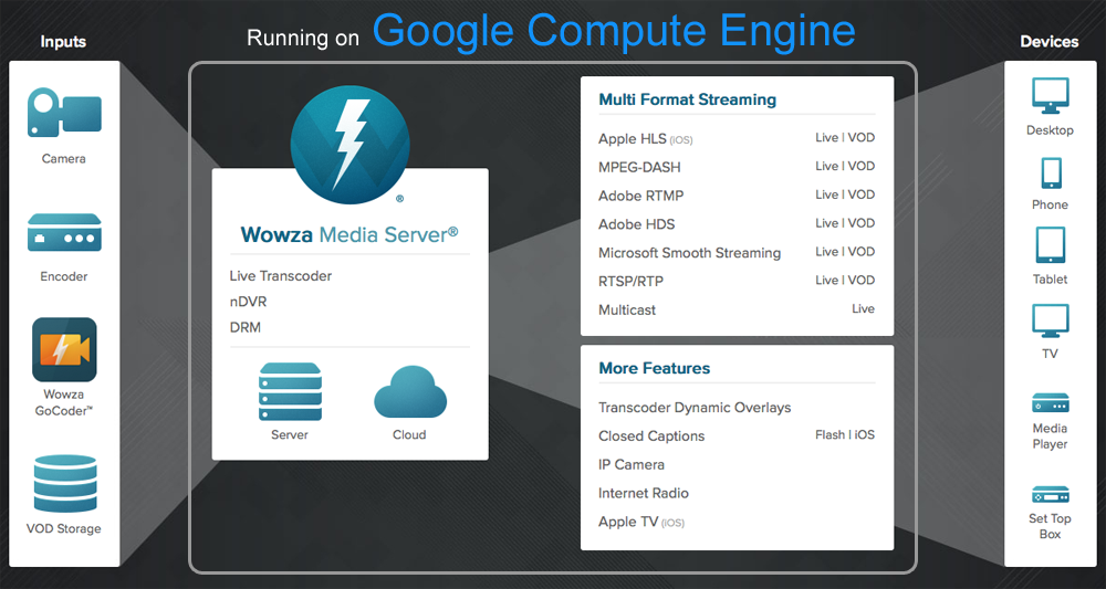 Google Cloud Platform Blog: You can now deliver any-screen