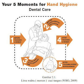 Perawat Wajib Melakukan,5 Momen Enam Langkah dalam Cuci Tangan (Hand Hygiene)