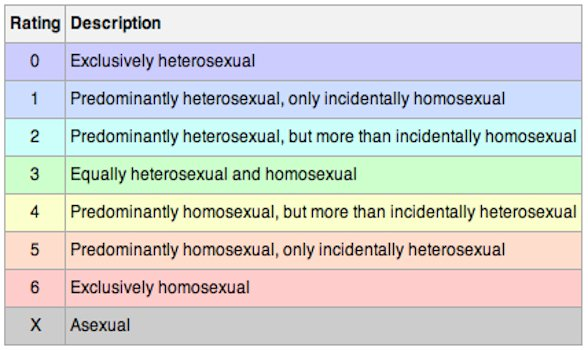 Alfred kinsey sexual orientation scale