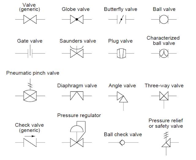Tipos de válvulas de proceso