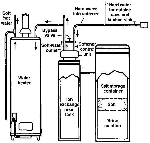 Gregg's Doghouse: Installing a Water Softener