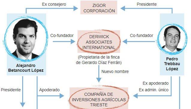 El Mundo: La Udef investiga por blanqueo a un empresario mimado por Hugo Chávez