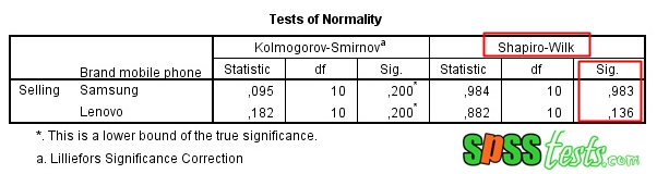 How to Shapiro Wilk Normality Test Using SPSS Interpretation
