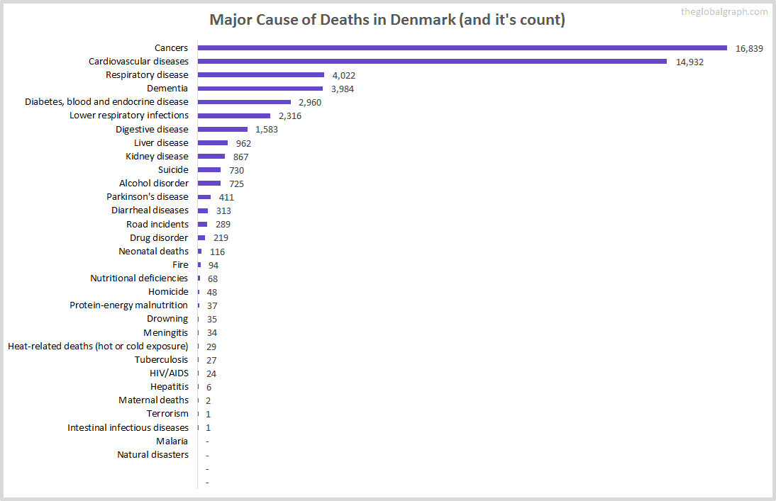 Major Cause of Deaths in Denmark (and it's count)