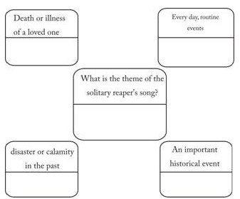 NCERT Solutions for Class 9th: Ch 8 The Solitary Reaper English