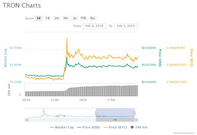 Tron TRX Price Is Flying Up