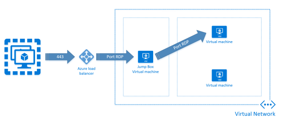 Piyush's blog: Microsoft Azure - Remote Desktop Solutions