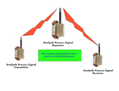 Diagram of wireless transmitter, repeater, and receiver for industrial process control