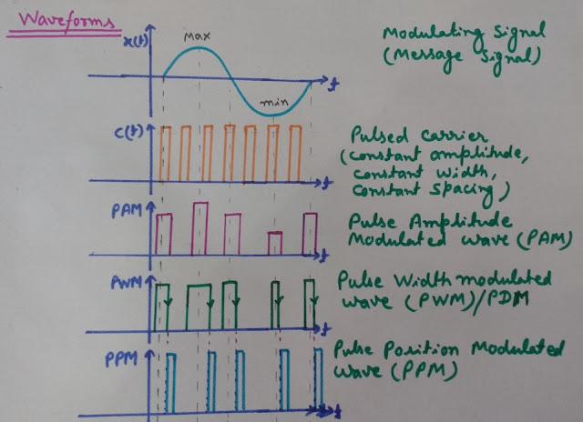 PAM, PWM, PPM Waveforms, Comparison of PAM, PWM, PPM Waveforms, Comparison of PAM, PWM, PPM