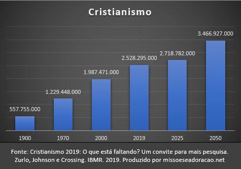 Seguidores do Cristianismo 1900-2050