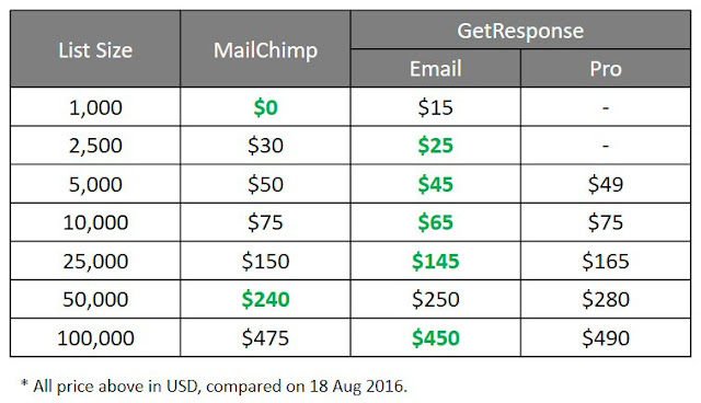 MailChimp vs GetResponse pricing