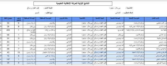 مديرية الفقيه بن صالح : نتائج الحركة الانتقالية الإقليمية 2017