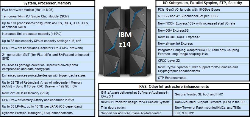 Overview also mainframe watch belgium ibm  designed to help you build rh belgiumspot