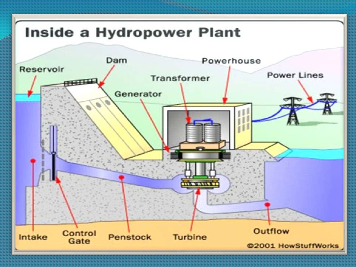 Advantages And Disadvantages Of Hydro Power Plant Sciencetechnology