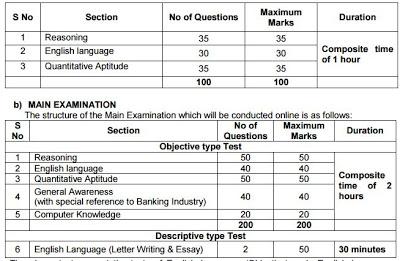 Bank Exam Model Question Paper Pdf