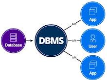 Pengertian Dan Konsep Sistem Basis Data