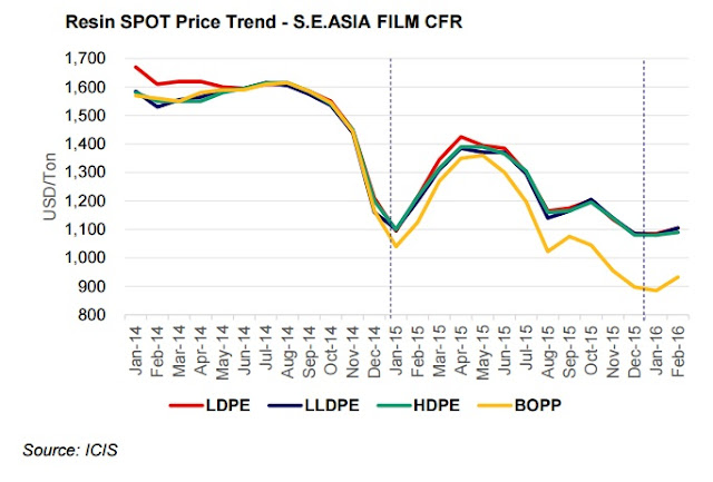 PP - PE Asia Price 2016 03 04