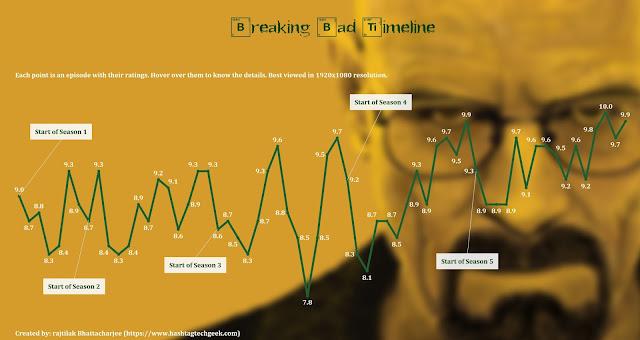 Breaking Bad Timeline Tableau Dashboard