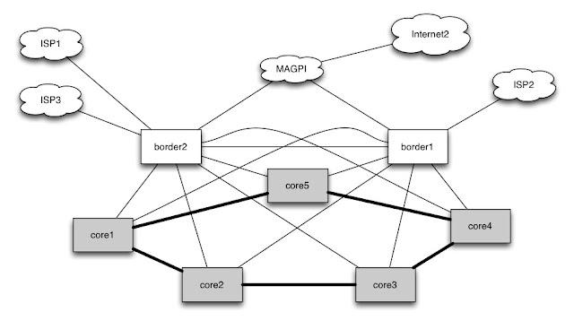 s.huque's blog: 100 Gigabit Ethernet at Penn