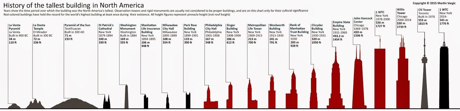 Las construcciones más altas de América del Norte. Las construcciones más altas del mundo.