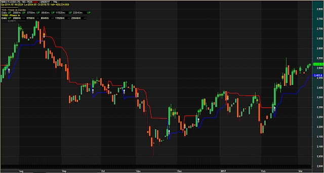 Perfect Trend Indicator With Buy Sell Arrows