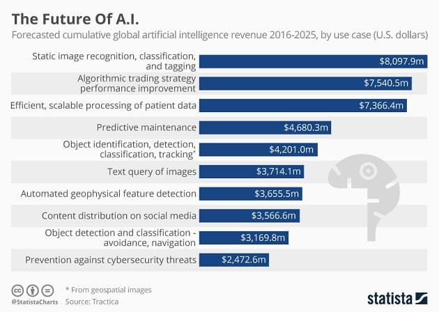 مستقبل تسويق المحتوى المليء بالذكاء الاصطناعي