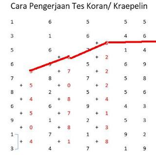 tes-kraepelin
