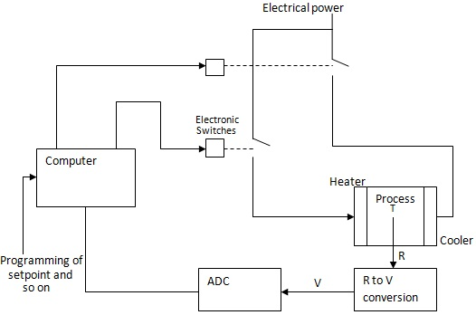 Direct Digital Control Block Diagram Electronics And Communications