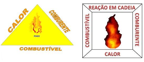 Triângulo do fogo e o quadrado do fogo.