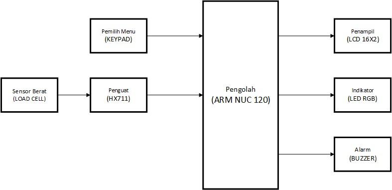 Belajar mikrokontroler 2017 timbangan dengan pengesetan berat gambar 8 blok diagram komponen utama ccuart Image collections