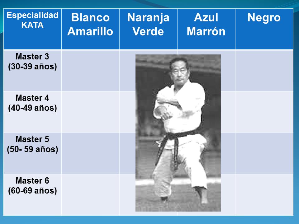 Dojo Buzendo San Diego 18 Aniversario Campeonato Master De Karate Do Kata