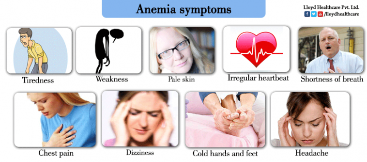 The Signs and Symptoms of Sickle-Cell Anaemia