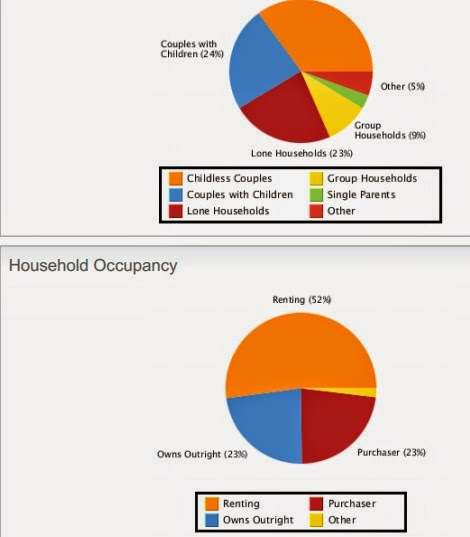 household occupancy