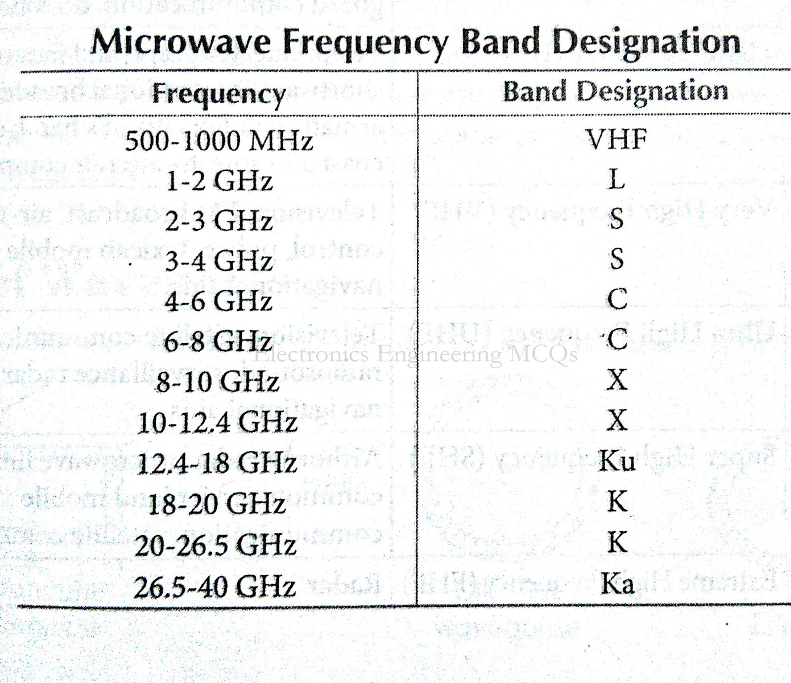 itu frequency designation Frequency band designations military radar bands military radar band nomenclature, l, s, c, x, ku, and k bands originated during world war ii as a secret code so scientists and engineers could talk about frequencies without divulging them.