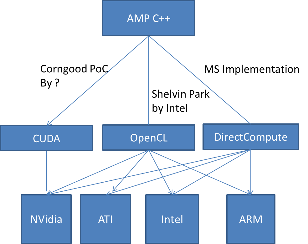 Introduction to GPU programing through AMP C++ – Jan Fajfr's