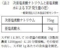 次亜塩素酸Na:75ng、亜塩素酸水:3ng
