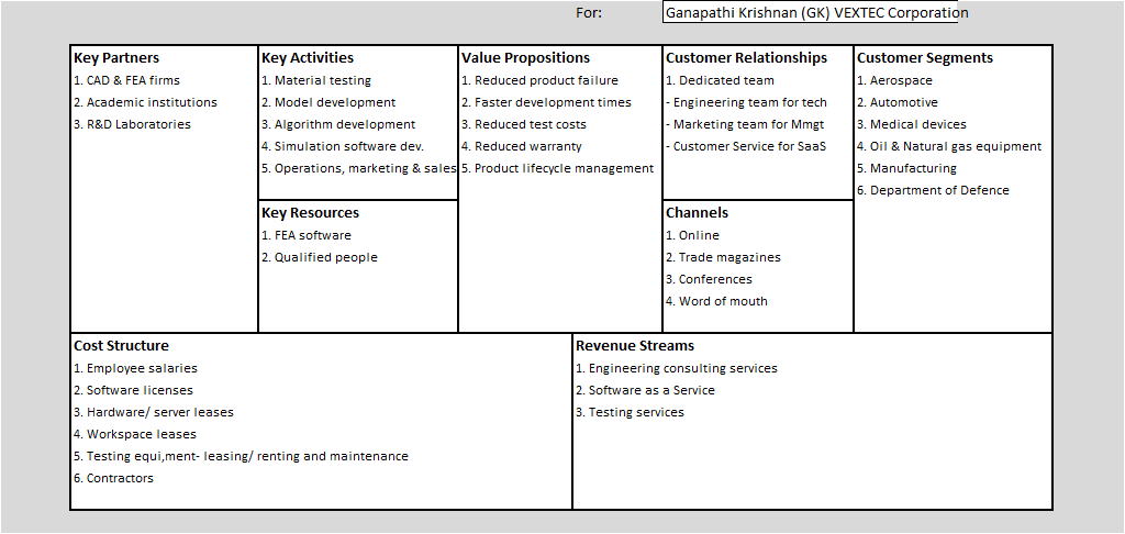X 501 Personal Learning Journal Business Model Canvas For Vextec Corporation An Engineering Consulting Firm