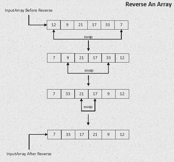 Reverse Array in Java with Example